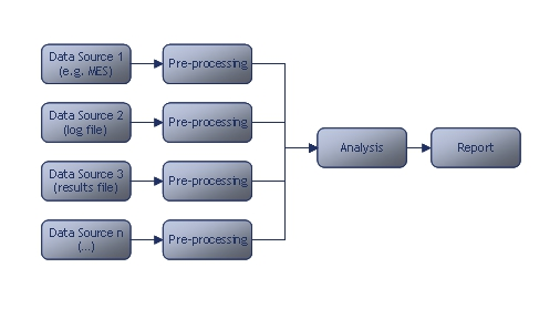 Simple Data Processing Schematic